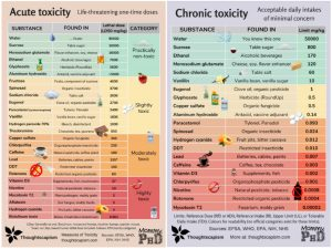 toxicity charts