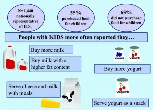 dairy-household-purchases