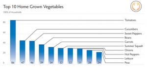 most-grown-home-foods